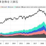 グーグル、アマゾン、マイクロソフト、アップルの合計時価総額で日本株式全体超える