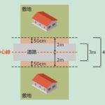 【都内住宅】セットバックとは?セットバック後の固定資産税軽減申請について